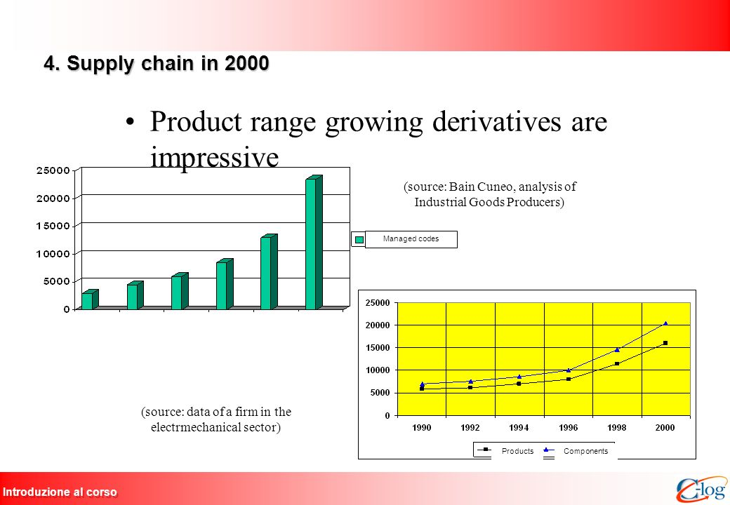 Introduzione al corso 4. Supply chain in 2000 Product range growing derivatives are impressive (source: Bain Cuneo, analysis of Industrial Goods Produ