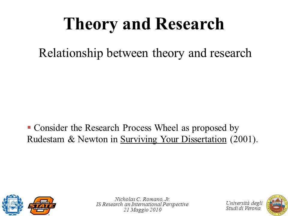 Nicholas C. Romano, Jr. IS Research an International Perspective 21 Maggio 2010 Università degli Studi di Verona Theory and Research Relationship betw
