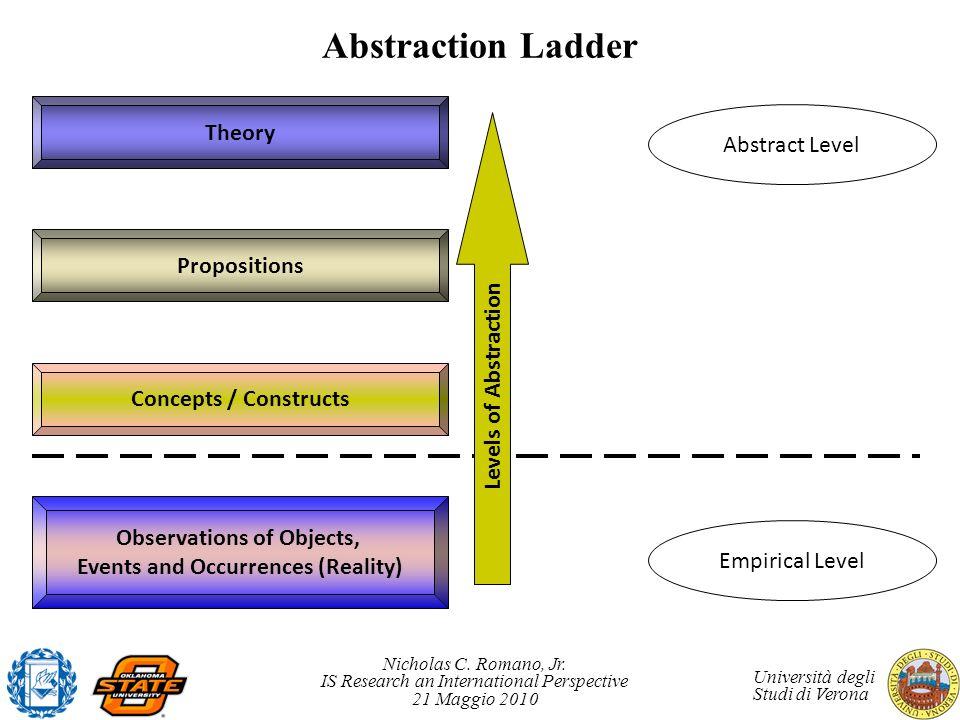 Nicholas C. Romano, Jr. IS Research an International Perspective 21 Maggio 2010 Università degli Studi di Verona Abstraction Ladder Observations of Ob