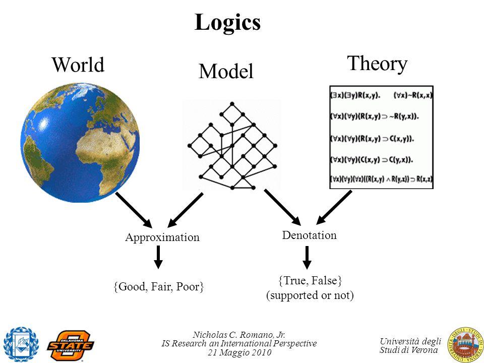 Nicholas C. Romano, Jr. IS Research an International Perspective 21 Maggio 2010 Università degli Studi di Verona Logics {Good, Fair, Poor} Approximati