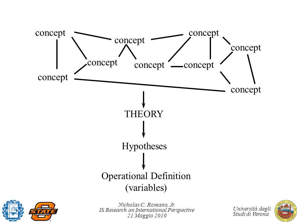 Nicholas C. Romano, Jr. IS Research an International Perspective 21 Maggio 2010 Università degli Studi di Verona concept THEORY Hypotheses Operational