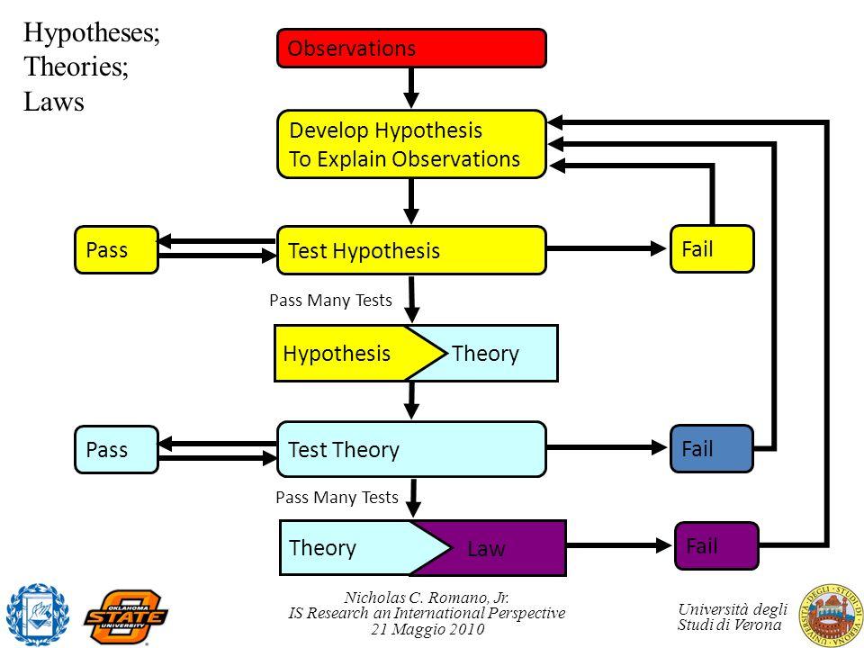 Nicholas C. Romano, Jr. IS Research an International Perspective 21 Maggio 2010 Università degli Studi di Verona Theory Observations Develop Hypothesi