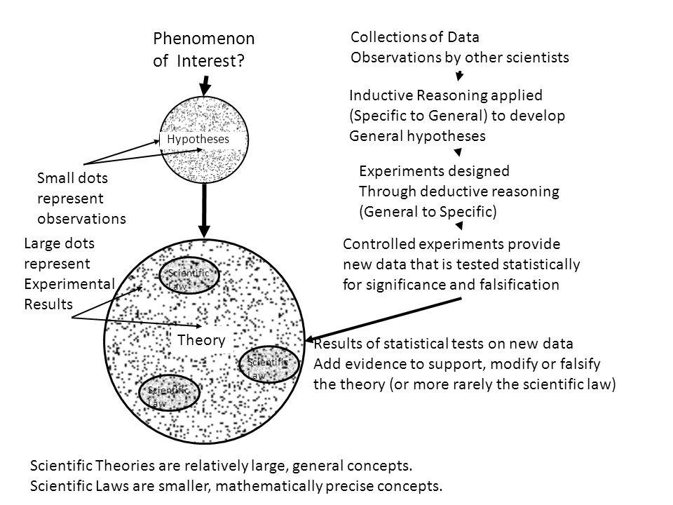 Nicholas C. Romano, Jr. IS Research an International Perspective 21 Maggio 2010 Università degli Studi di Verona Theory Hypotheses Phenomenon of Inter