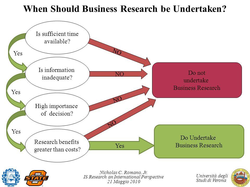Nicholas C. Romano, Jr. IS Research an International Perspective 21 Maggio 2010 Università degli Studi di Verona Yes NO When Should Business Research