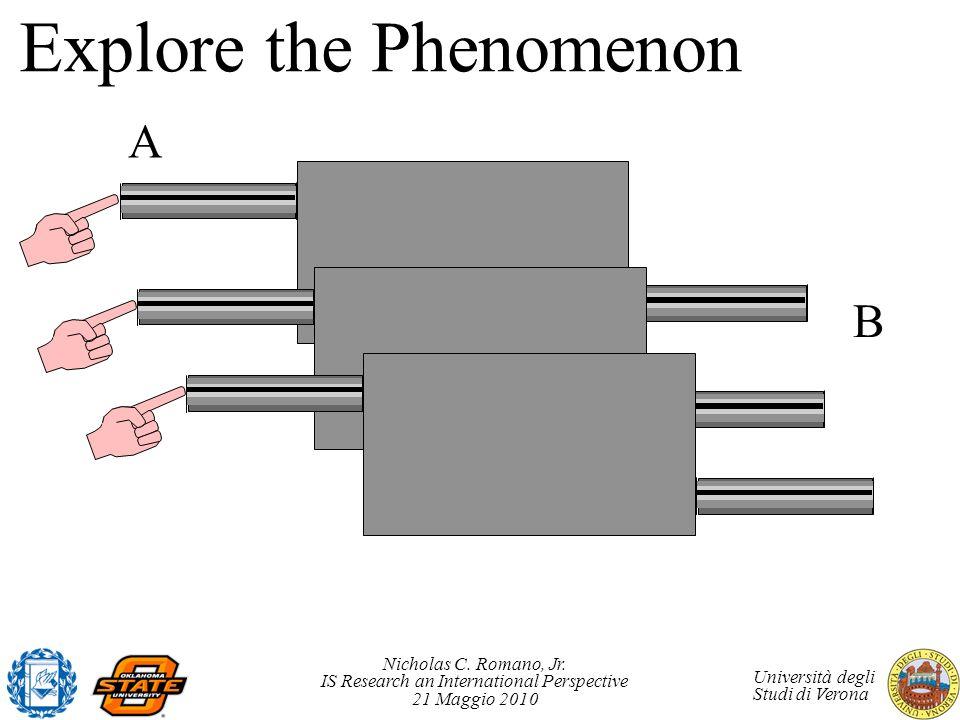 Nicholas C. Romano, Jr. IS Research an International Perspective 21 Maggio 2010 Università degli Studi di Verona Explore the Phenomenon A B