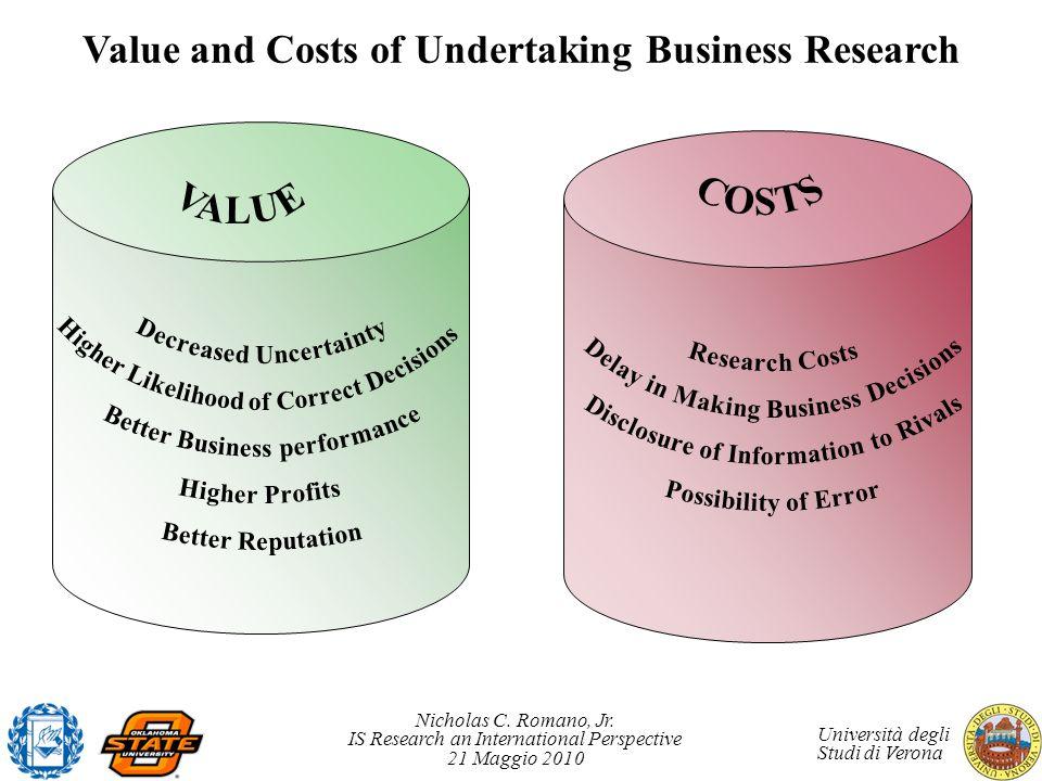 Nicholas C. Romano, Jr. IS Research an International Perspective 21 Maggio 2010 Università degli Studi di Verona Value and Costs of Undertaking Busine