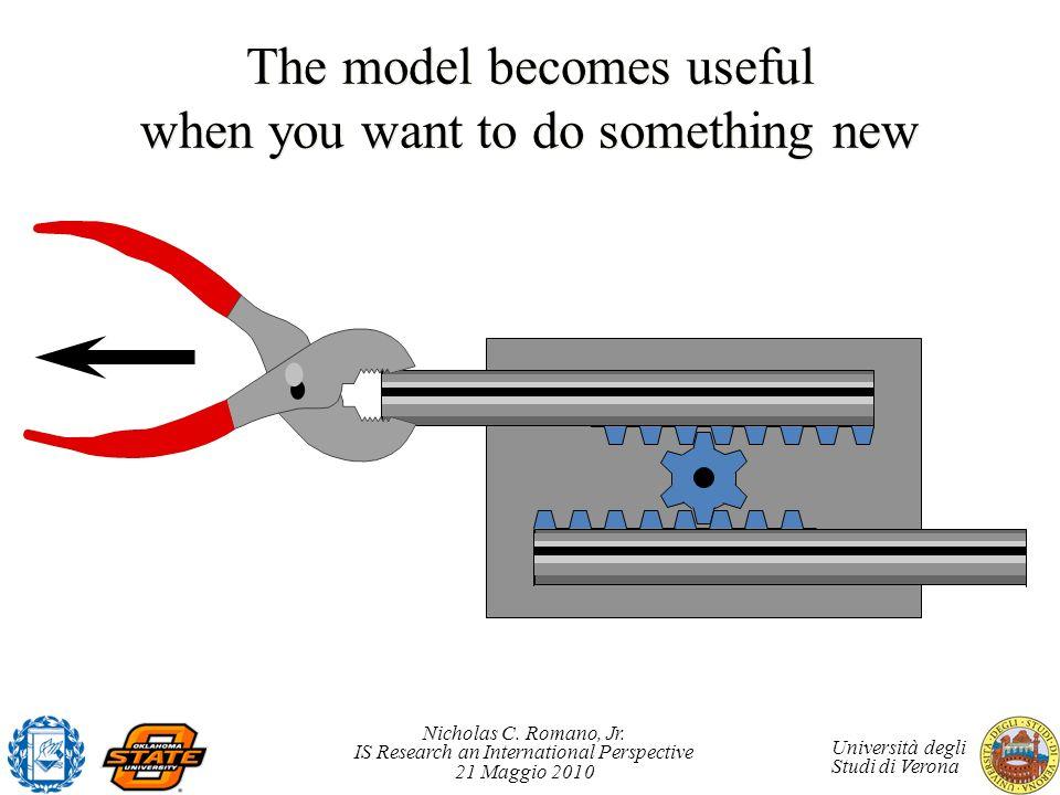 Nicholas C. Romano, Jr. IS Research an International Perspective 21 Maggio 2010 Università degli Studi di Verona The model becomes useful when you wan