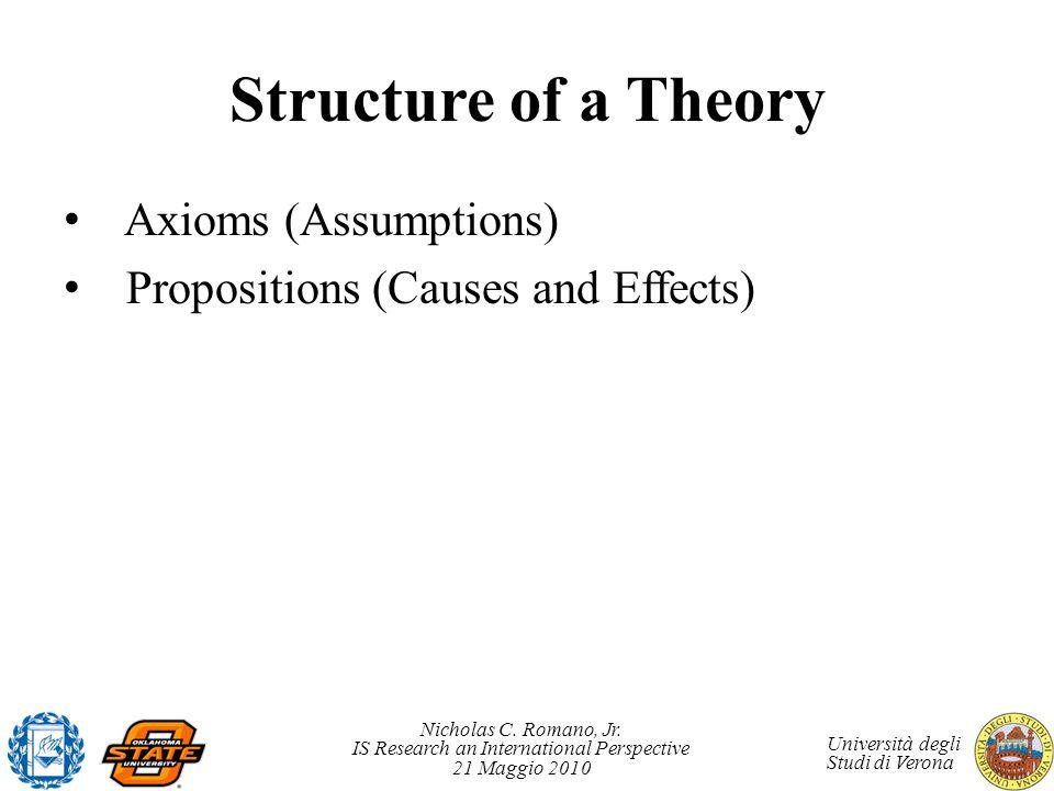 Nicholas C. Romano, Jr. IS Research an International Perspective 21 Maggio 2010 Università degli Studi di Verona Structure of a Theory Axioms (Assumpt