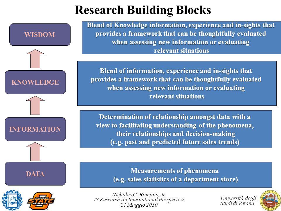 Nicholas C. Romano, Jr. IS Research an International Perspective 21 Maggio 2010 Università degli Studi di Verona Research Building Blocks Measurements