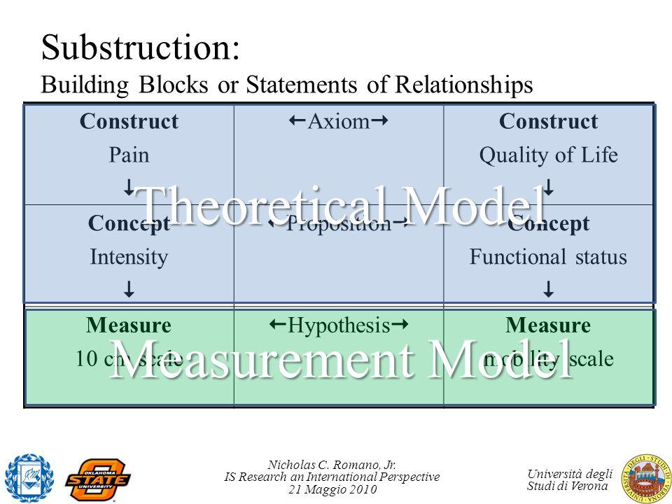 Nicholas C. Romano, Jr. IS Research an International Perspective 21 Maggio 2010 Università degli Studi di Verona Substruction: Building Blocks or Stat