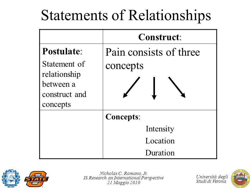 Nicholas C. Romano, Jr. IS Research an International Perspective 21 Maggio 2010 Università degli Studi di Verona Statements of Relationships Construct