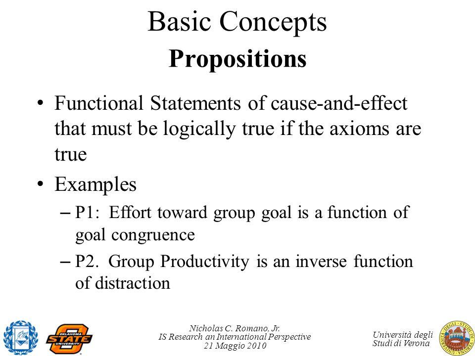 Nicholas C. Romano, Jr. IS Research an International Perspective 21 Maggio 2010 Università degli Studi di Verona Propositions Functional Statements of