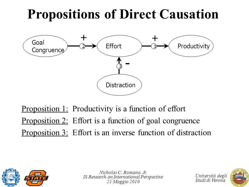 Nicholas C. Romano, Jr. IS Research an International Perspective 21 Maggio 2010 Università degli Studi di Verona Propositions of Direct Causation Prop