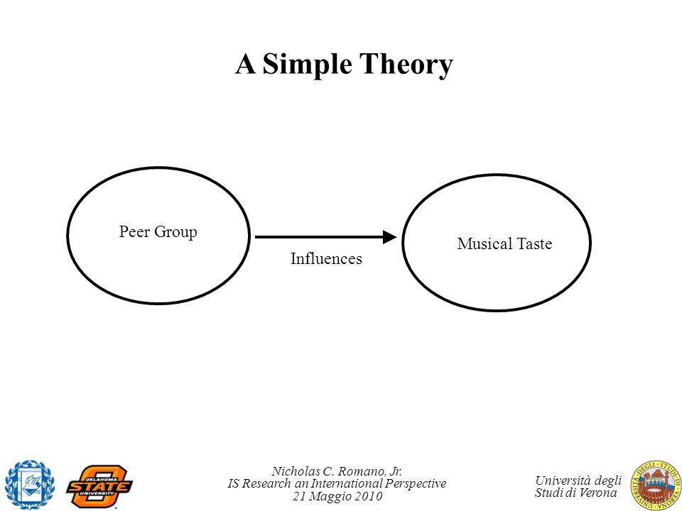 Nicholas C. Romano, Jr. IS Research an International Perspective 21 Maggio 2010 Università degli Studi di Verona A Simple Theory Peer Group Musical Ta