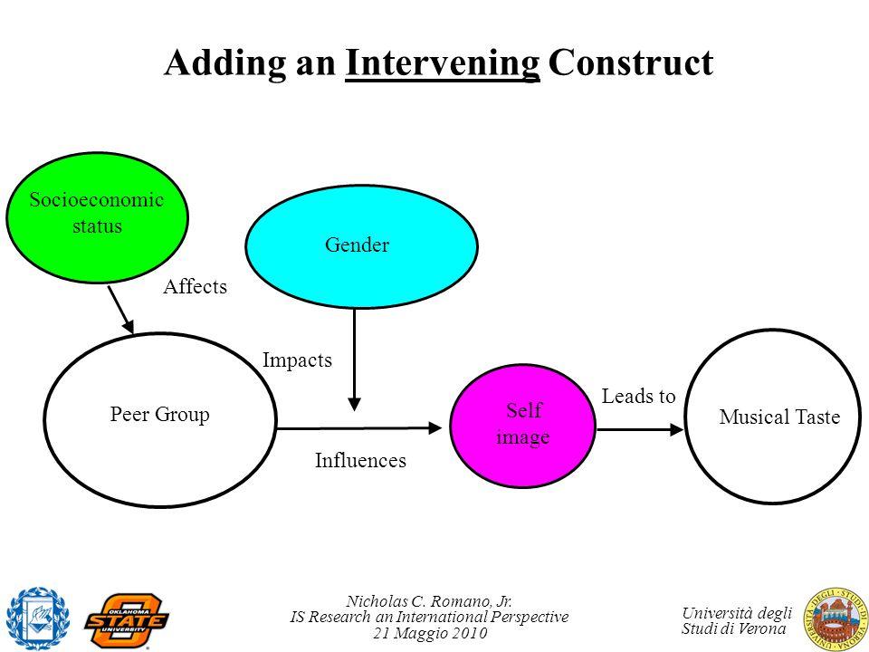 Nicholas C. Romano, Jr. IS Research an International Perspective 21 Maggio 2010 Università degli Studi di Verona Adding an Intervening Construct Influ