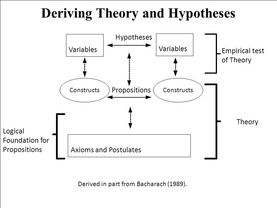 Nicholas C. Romano, Jr. IS Research an International Perspective 21 Maggio 2010 Università degli Studi di Verona Deriving Theory and Hypotheses Derive