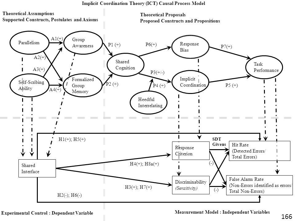 Nicholas C. Romano, Jr. IS Research an International Perspective 21 Maggio 2010 Università degli Studi di Verona Shared Cognition Heedful Interrelatin