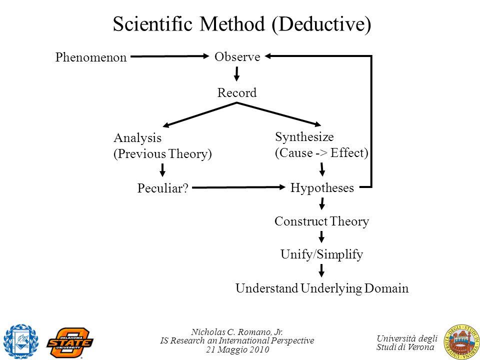 Nicholas C. Romano, Jr. IS Research an International Perspective 21 Maggio 2010 Università degli Studi di Verona Scientific Method (Deductive) Phenome