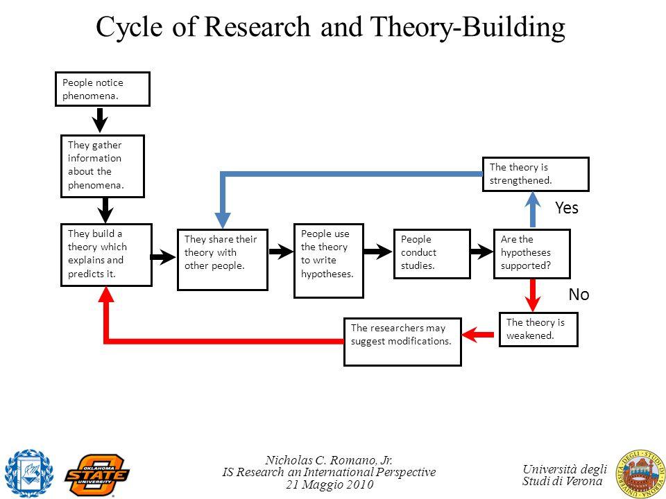 Nicholas C. Romano, Jr. IS Research an International Perspective 21 Maggio 2010 Università degli Studi di Verona Cycle of Research and Theory-Building