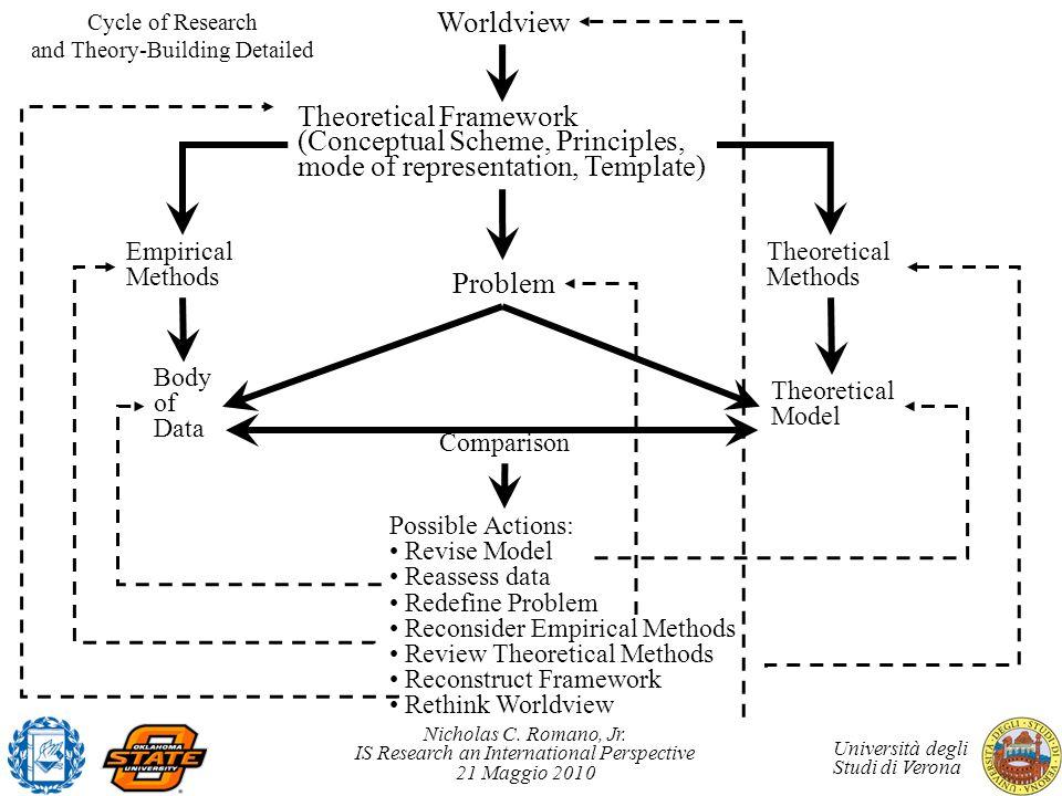 Nicholas C. Romano, Jr. IS Research an International Perspective 21 Maggio 2010 Università degli Studi di Verona Worldview Theoretical Framework (Conc