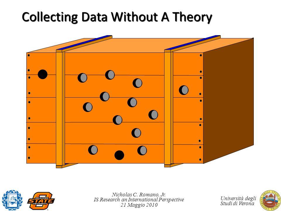 Nicholas C. Romano, Jr. IS Research an International Perspective 21 Maggio 2010 Università degli Studi di Verona Collecting Data Without A Theory