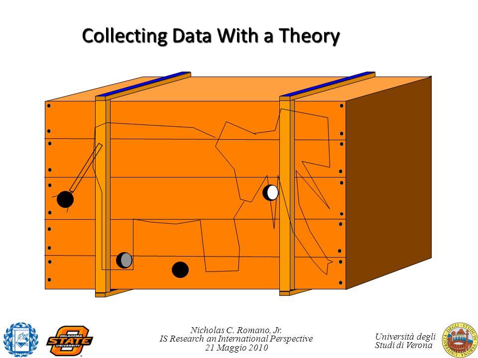 Nicholas C. Romano, Jr. IS Research an International Perspective 21 Maggio 2010 Università degli Studi di Verona Collecting Data With a Theory