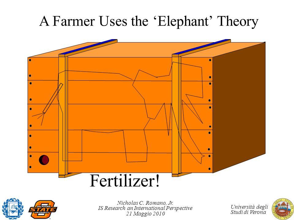 Nicholas C. Romano, Jr. IS Research an International Perspective 21 Maggio 2010 Università degli Studi di Verona A Farmer Uses the Elephant Theory Fer