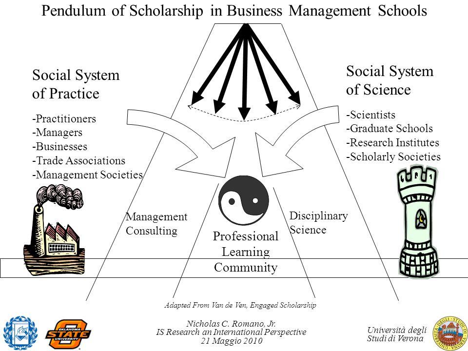 Nicholas C. Romano, Jr. IS Research an International Perspective 21 Maggio 2010 Università degli Studi di Verona Pendulum of Scholarship in Business M