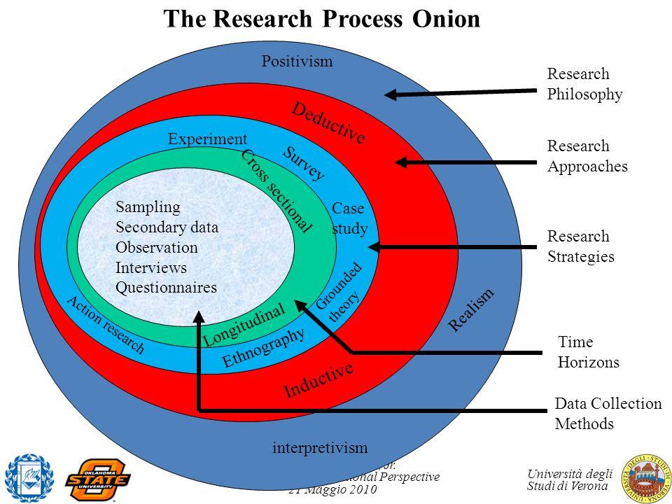 Nicholas C. Romano, Jr. IS Research an International Perspective 21 Maggio 2010 Università degli Studi di Verona The Research Process Onion Sampling S
