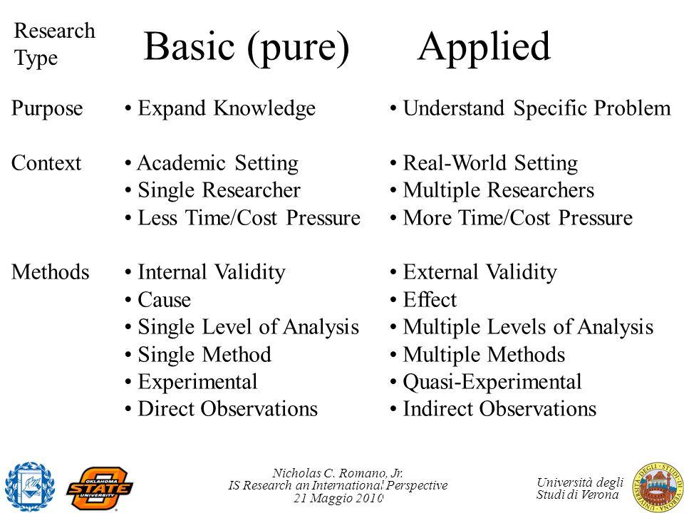Nicholas C. Romano, Jr. IS Research an International Perspective 21 Maggio 2010 Università degli Studi di Verona Basic (pure)Applied Purpose Context M