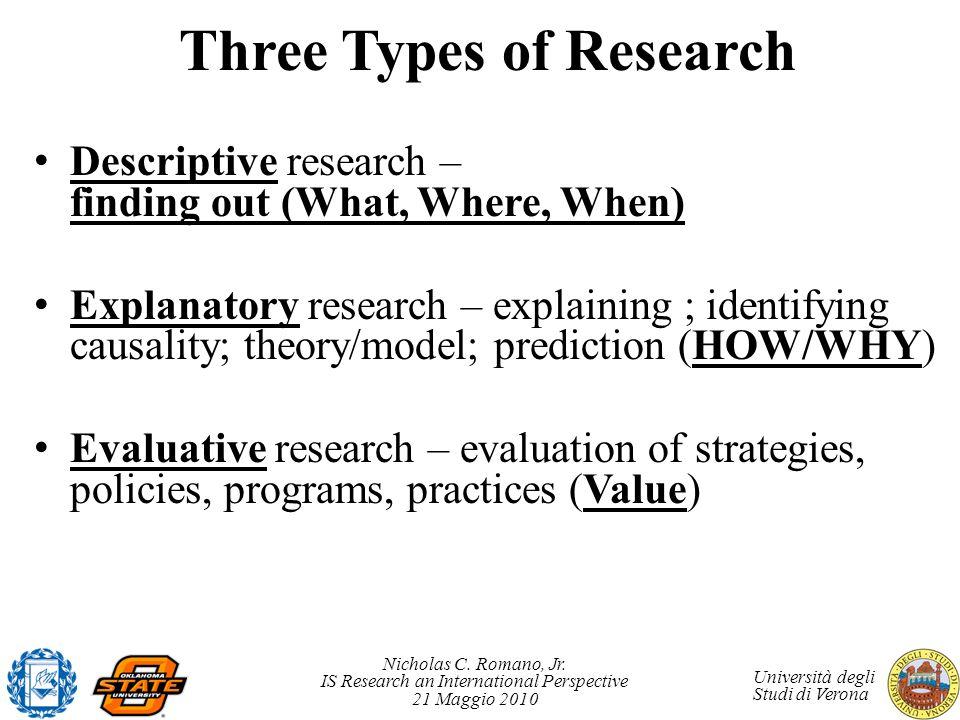 Nicholas C. Romano, Jr. IS Research an International Perspective 21 Maggio 2010 Università degli Studi di Verona Three Types of Research Descriptive r