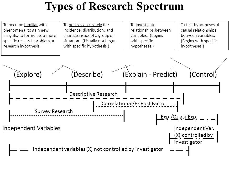 Nicholas C. Romano, Jr. IS Research an International Perspective 21 Maggio 2010 Università degli Studi di Verona Types of Research Spectrum To become