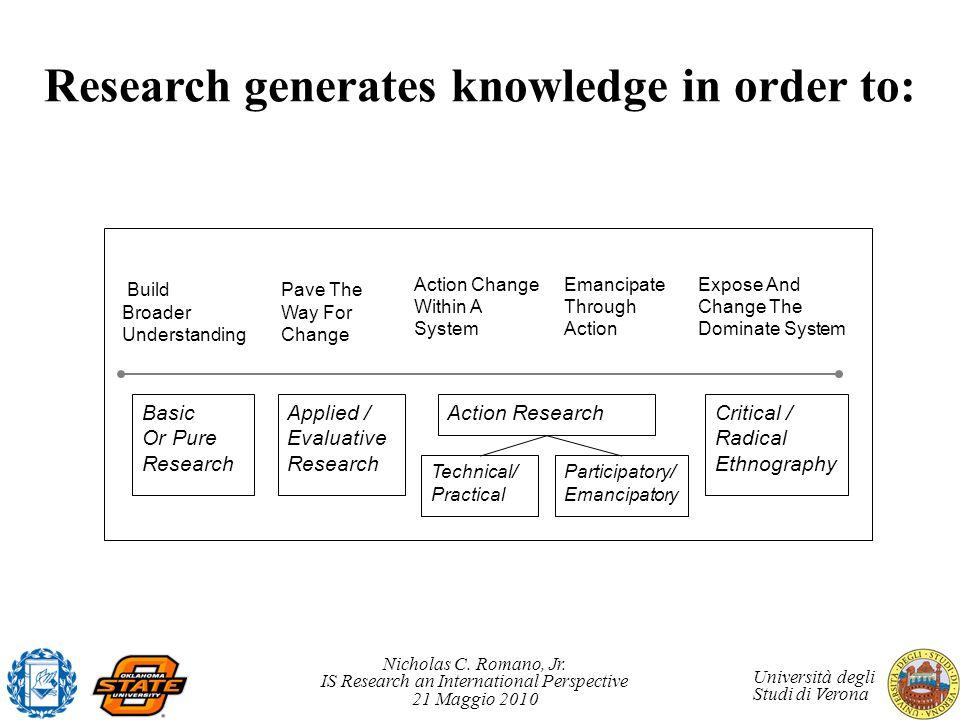 Nicholas C. Romano, Jr. IS Research an International Perspective 21 Maggio 2010 Università degli Studi di Verona Research generates knowledge in order