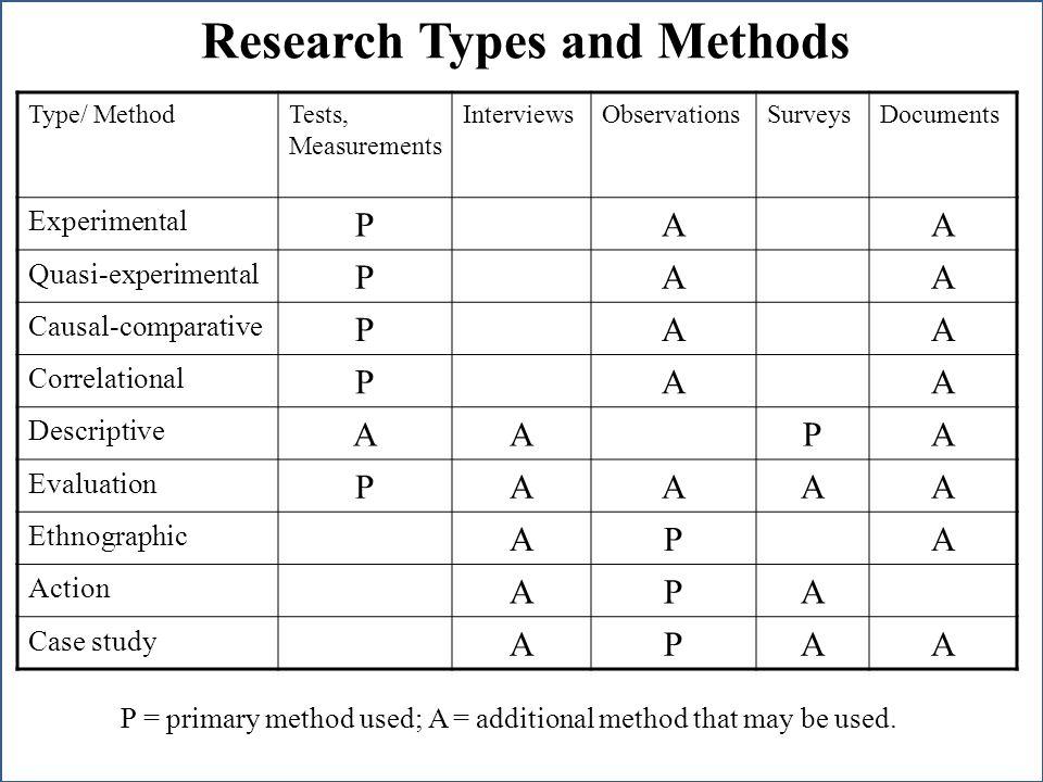 Nicholas C. Romano, Jr. IS Research an International Perspective 21 Maggio 2010 Università degli Studi di Verona Research Types and Methods Type/ Meth