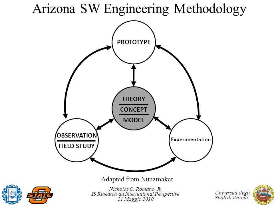 Nicholas C. Romano, Jr. IS Research an International Perspective 21 Maggio 2010 Università degli Studi di Verona Arizona SW Engineering Methodology TH