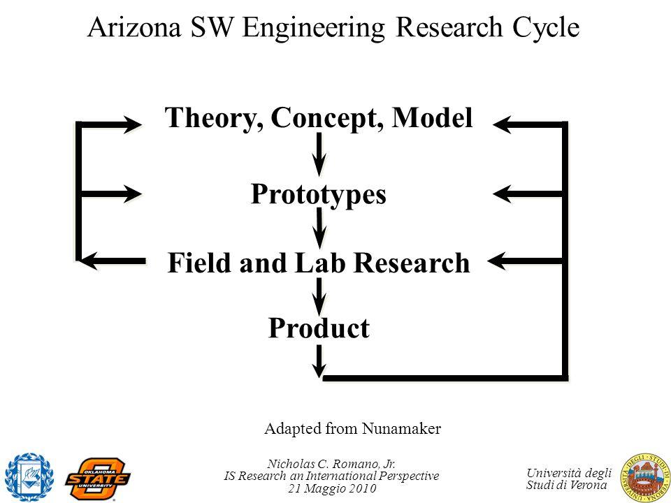 Nicholas C. Romano, Jr. IS Research an International Perspective 21 Maggio 2010 Università degli Studi di Verona Arizona SW Engineering Research Cycle