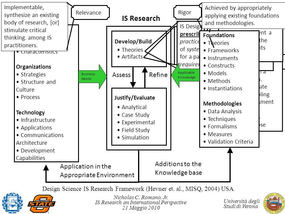 Nicholas C. Romano, Jr. IS Research an International Perspective 21 Maggio 2010 Università degli Studi di Verona Constructs Models Methods Instantiati