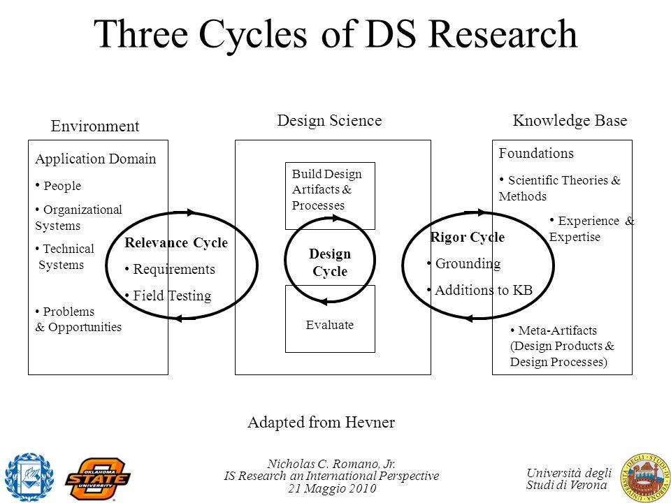 Nicholas C. Romano, Jr. IS Research an International Perspective 21 Maggio 2010 Università degli Studi di Verona Three Cycles of DS Research Environme