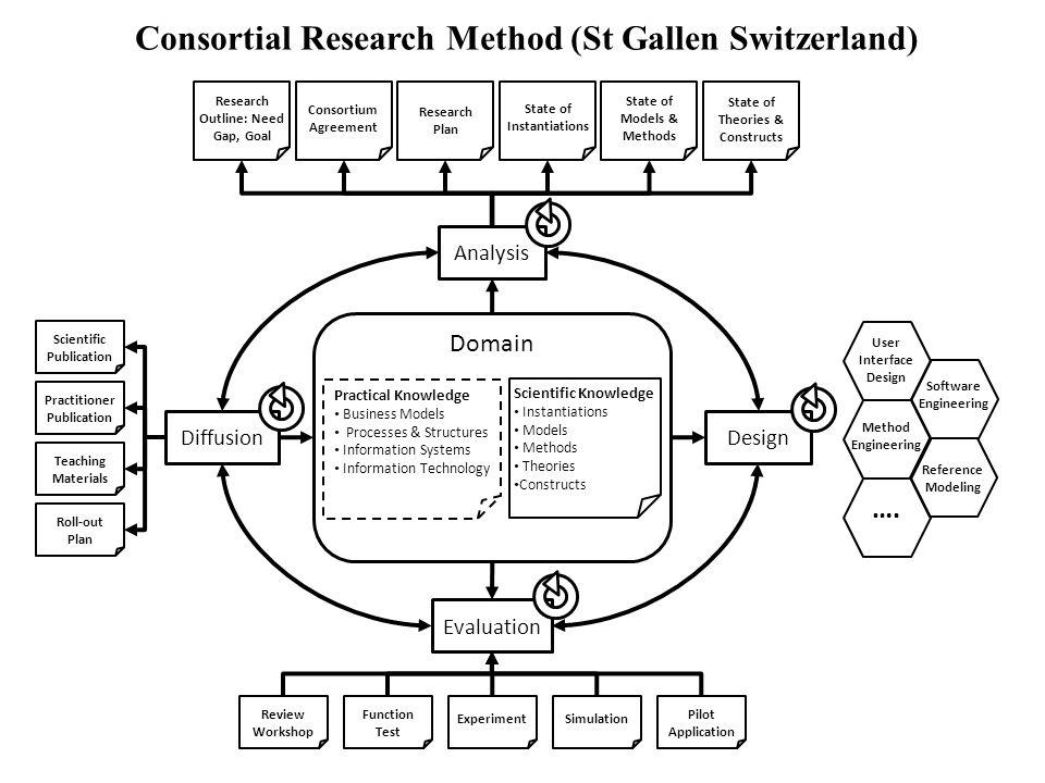 Nicholas C. Romano, Jr. IS Research an International Perspective 21 Maggio 2010 Università degli Studi di Verona Software Engineering User Interface D