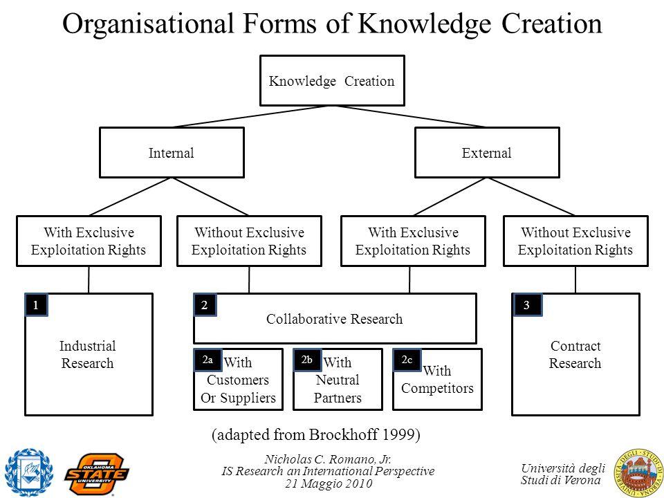 Nicholas C. Romano, Jr. IS Research an International Perspective 21 Maggio 2010 Università degli Studi di Verona Organisational Forms of Knowledge Cre