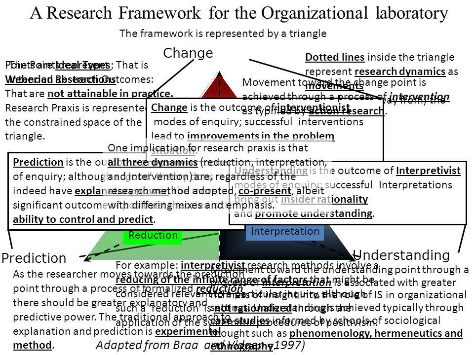 Nicholas C. Romano, Jr. IS Research an International Perspective 21 Maggio 2010 Università degli Studi di Verona A Research Framework for the Organiza