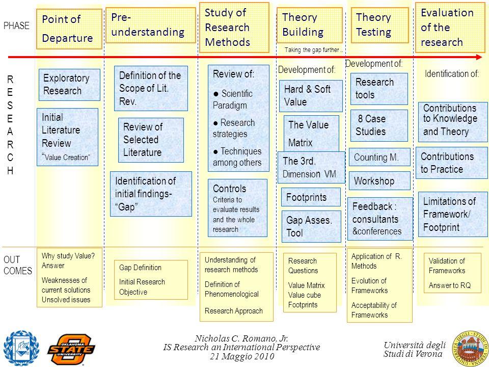 Nicholas C. Romano, Jr. IS Research an International Perspective 21 Maggio 2010 Università degli Studi di Verona Definition of the Scope of Lit. Rev.