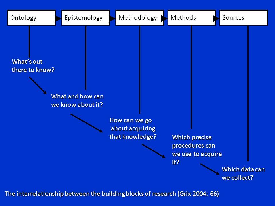 Nicholas C. Romano, Jr. IS Research an International Perspective 21 Maggio 2010 Università degli Studi di Verona OntologyEpistemologyMethodologyMethod