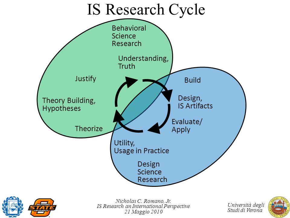 Nicholas C. Romano, Jr. IS Research an International Perspective 21 Maggio 2010 Università degli Studi di Verona IS Research Cycle Behavioral Science