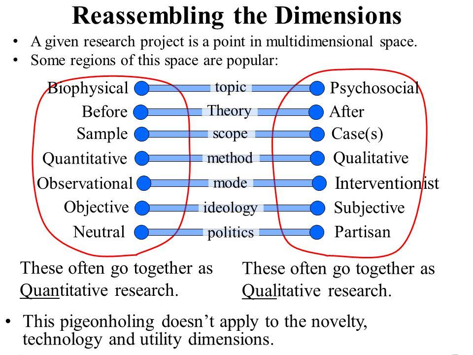 Nicholas C. Romano, Jr. IS Research an International Perspective 21 Maggio 2010 Università degli Studi di Verona Reassembling the Dimensions A given r