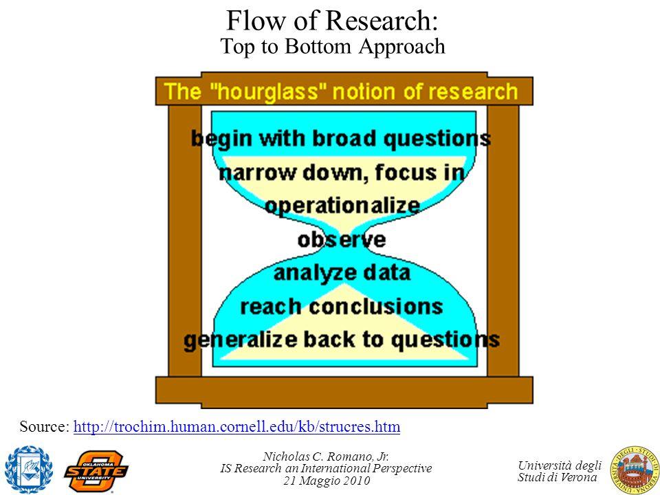 Nicholas C. Romano, Jr. IS Research an International Perspective 21 Maggio 2010 Università degli Studi di Verona Flow of Research: Top to Bottom Appro