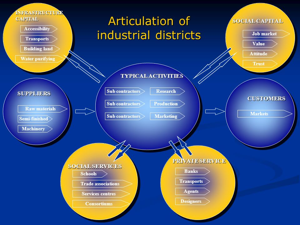Articulation of industrial districts Raw materials Machinery Semi-finished SUPPLIERS Trust Job market SOCIAL CAPITAL Attitude Value Accessibility Transports Water purifying Building land INFRASTRUCTURECAPITAL Banks Designers Transports Agents PRIVATE SERVICE TYPICAL ACTIVITIES Sub contractors CUSTOMERS Markets Schools Trade associations SOCIAL SERVICES Services centres Consortiums Research Marketing ProductionSub contractors