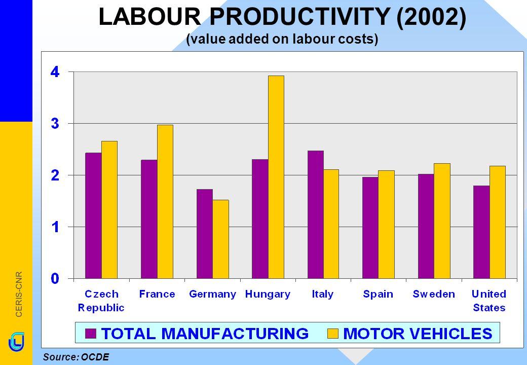 CERIS-CNR LABOUR PRODUCTIVITY (2002) (value added on labour costs) Source: OCDE
