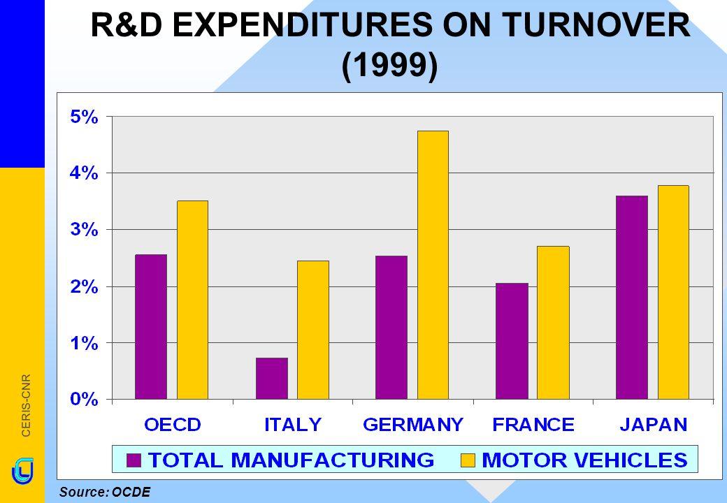CERIS-CNR Source: OCDE R&D EXPENDITURES ON TURNOVER (1999)