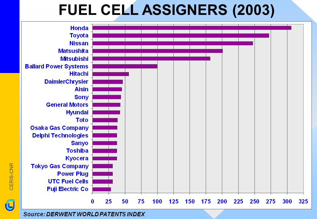 CERIS-CNR FUEL CELL ASSIGNERS (2003) Source: DERWENT WORLD PATENTS INDEX